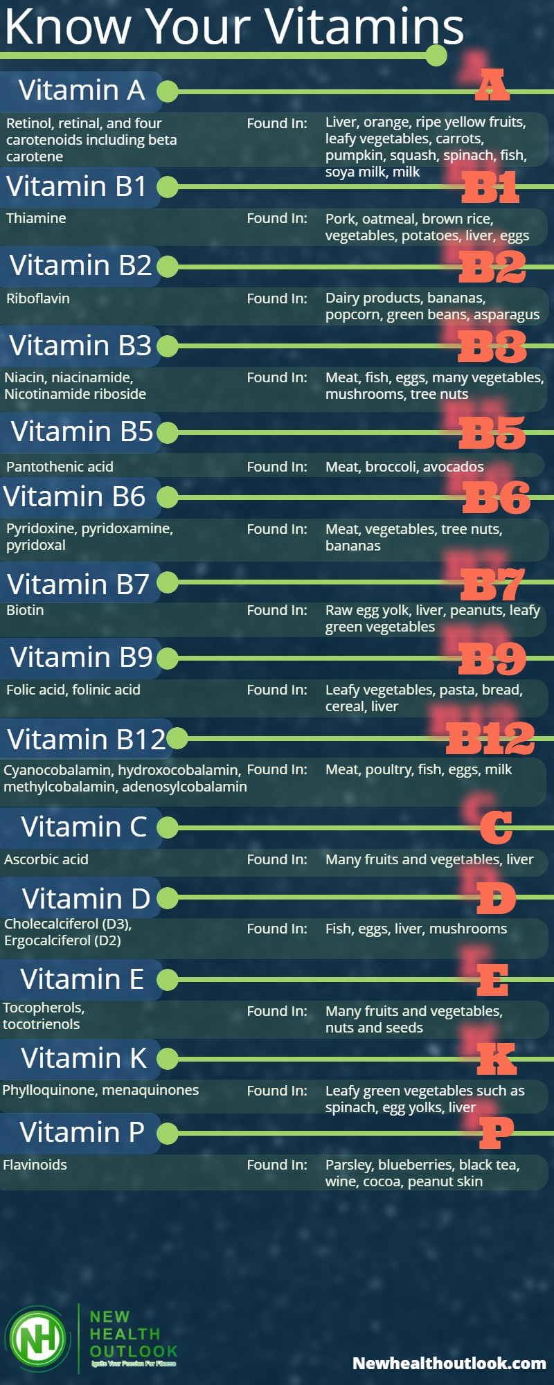 Know your vitamins